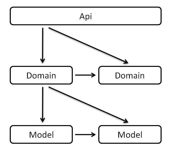 图2-6 ADM调用关系
