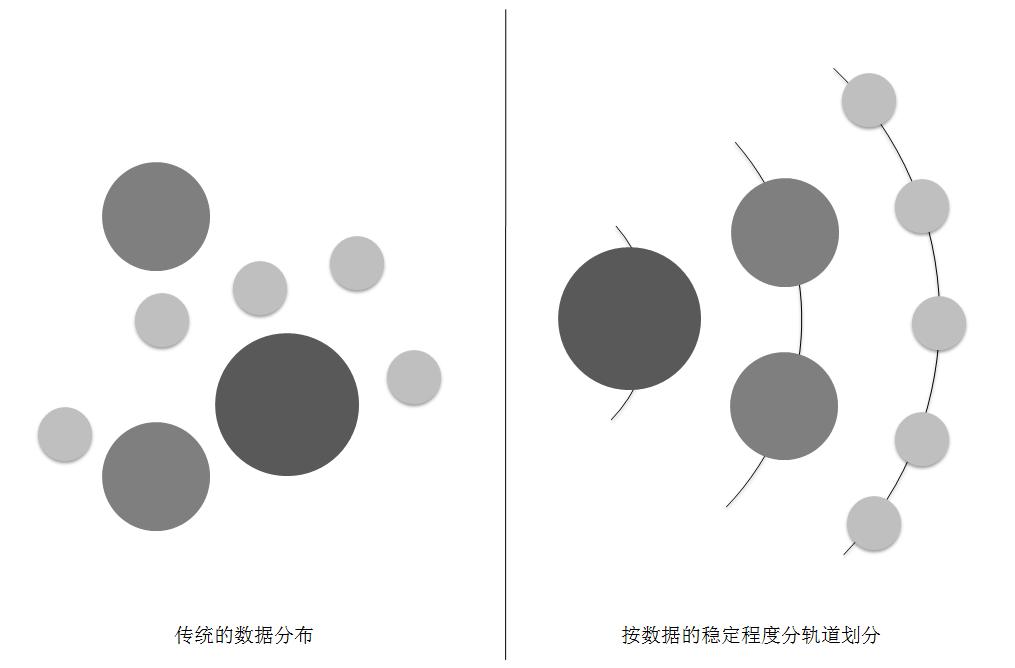 图2-9 划分前后的数据分布