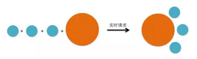 图2-8 类似化学方程式的数据处理