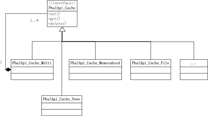 图4-5 多级缓存背后的组合模式