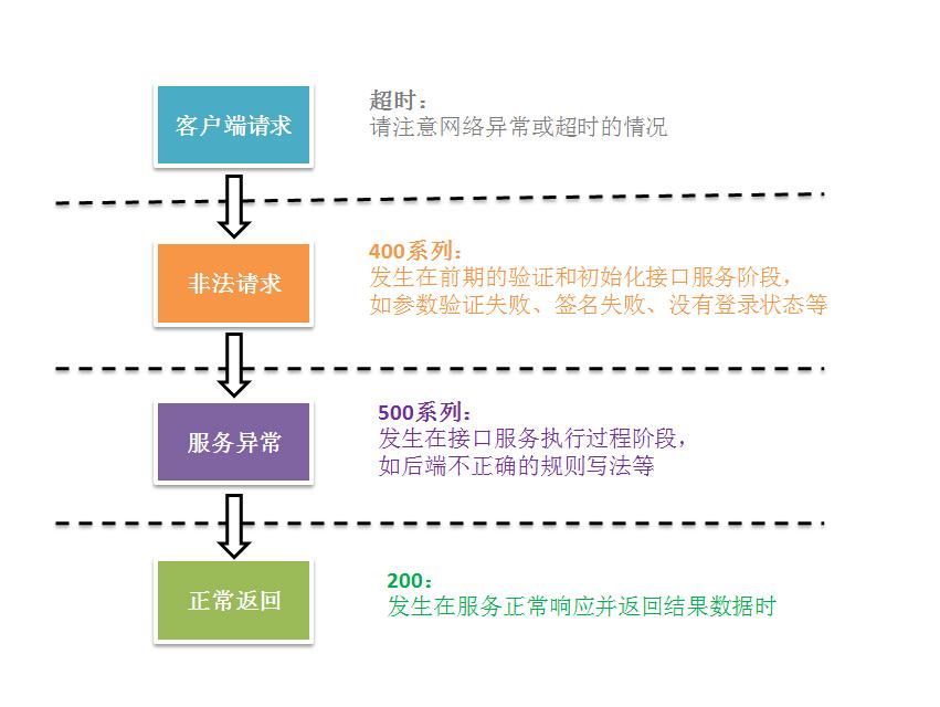 图2-1 各状态码产生的时机