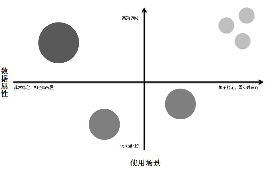 图2-10 数据稳定-访问象限分布图