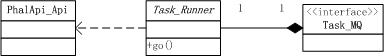 图3-14 Task_Runner充当的角色