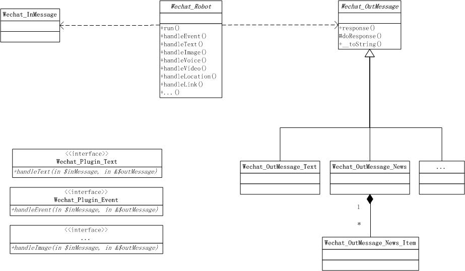 图3-20 Wechat扩展的静态类结构图
