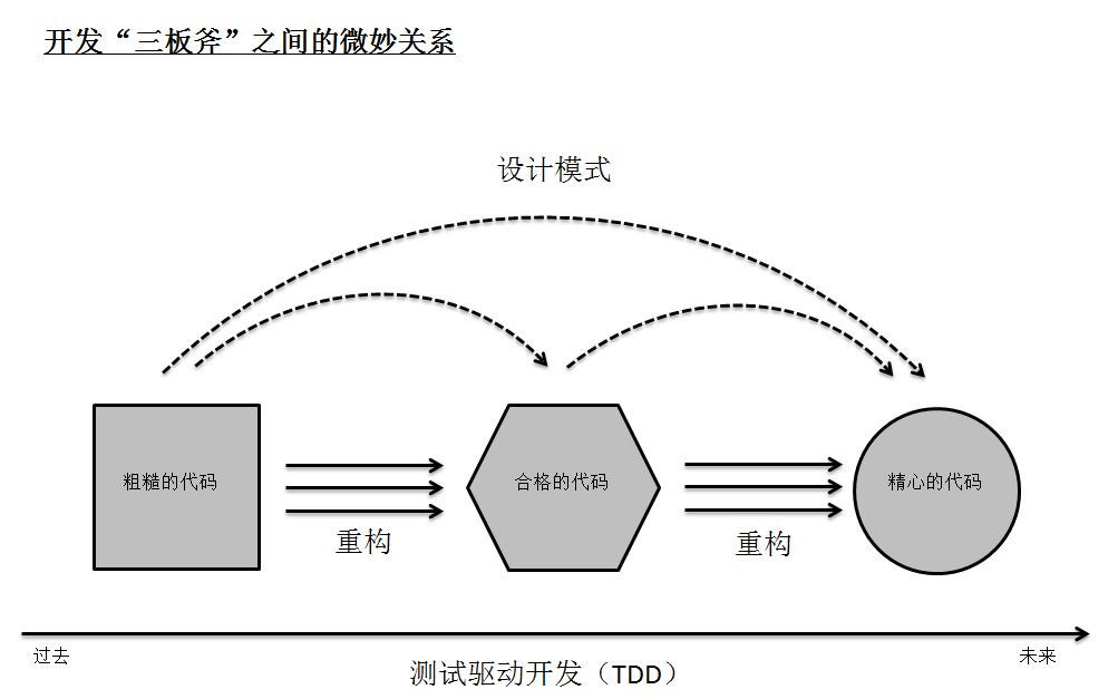 """图4-7 开发""""三把斧""""之间的关系"""