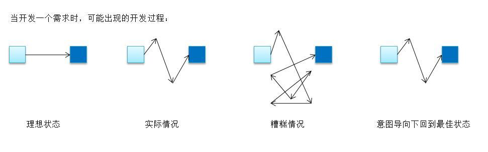 图4-1 摘自《测试》的图