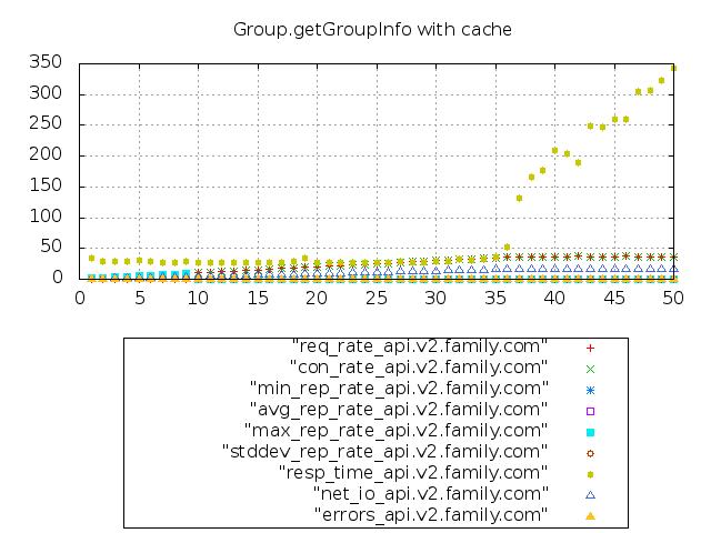 图6-13 使用缓存的压测情况